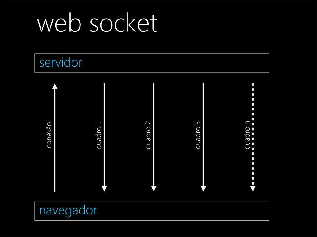 navegador conexão quadro 1 quadro 2 quadro 3 qu...