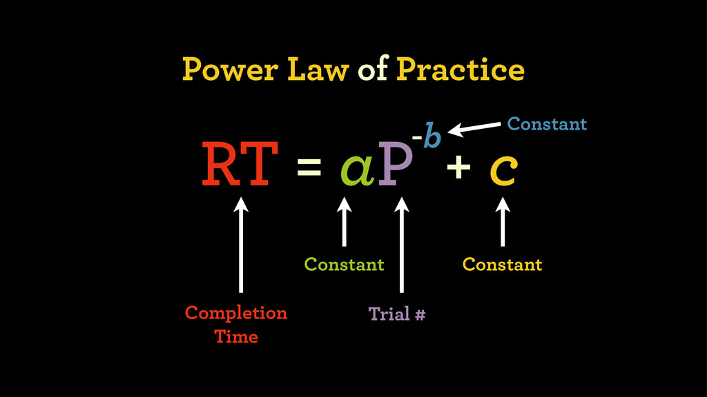 Power Law of Practice RT = aP + c -b Constant T...