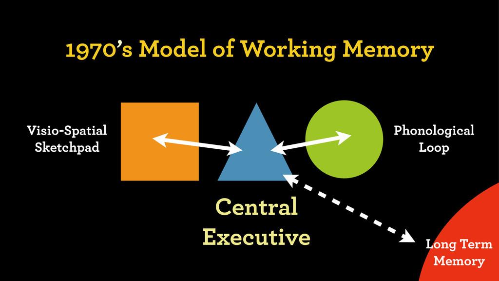 1970's Model of Working Memory Visio-Spatial Sk...