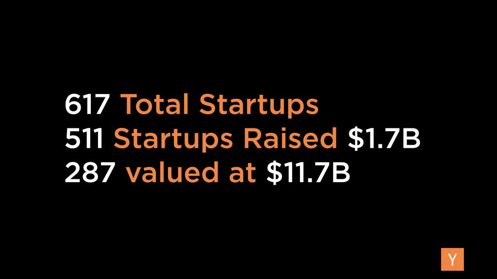 617 Total Startups 511 Startups Raised $1.7B 28...