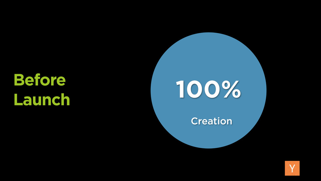 Before Launch 100% Creation