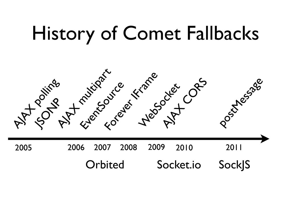 History of Comet Fallbacks JSO N P Forever IFra...