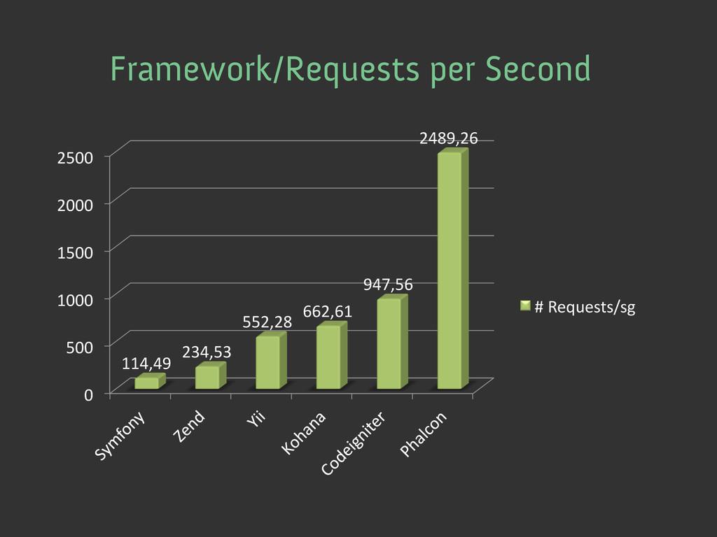 Framework/Requests per Second 0  500  100...