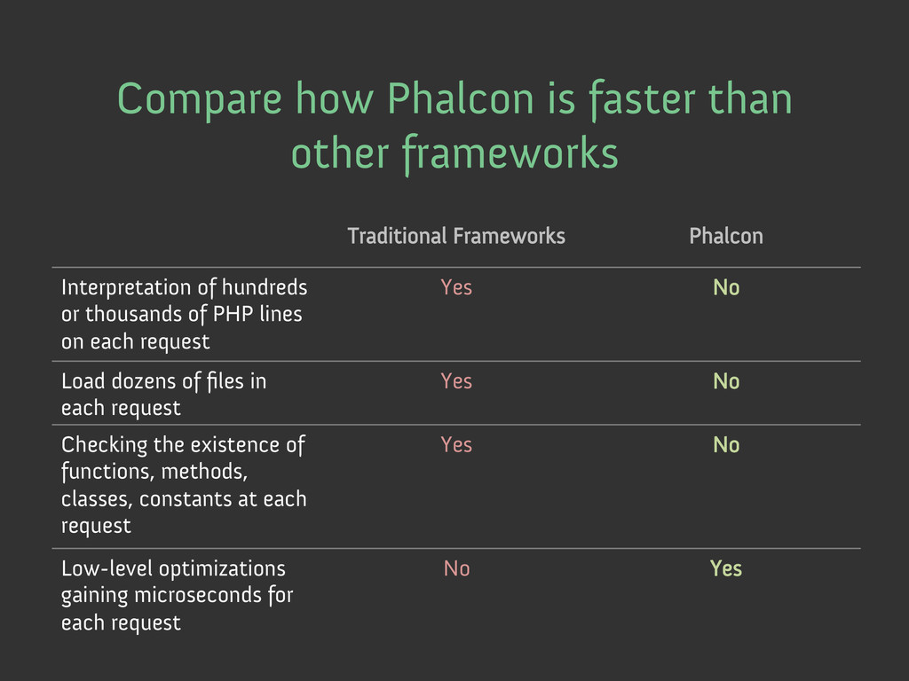 Traditional Frameworks Phalcon Interpretation o...