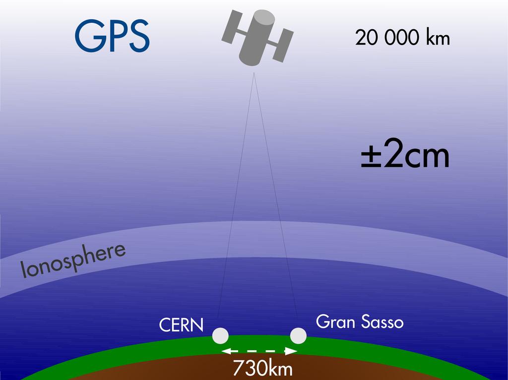 CERN Gran Sasso GPS 730km 20 000 km Ionosphere ...