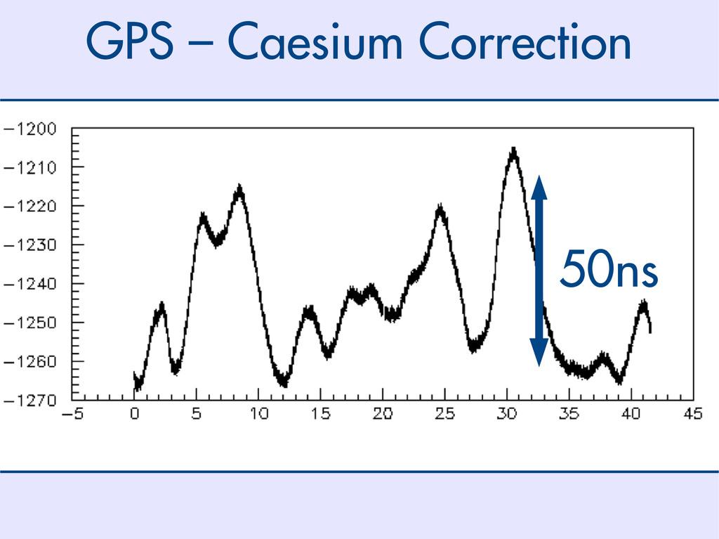 50ns GPS – Caesium Correction