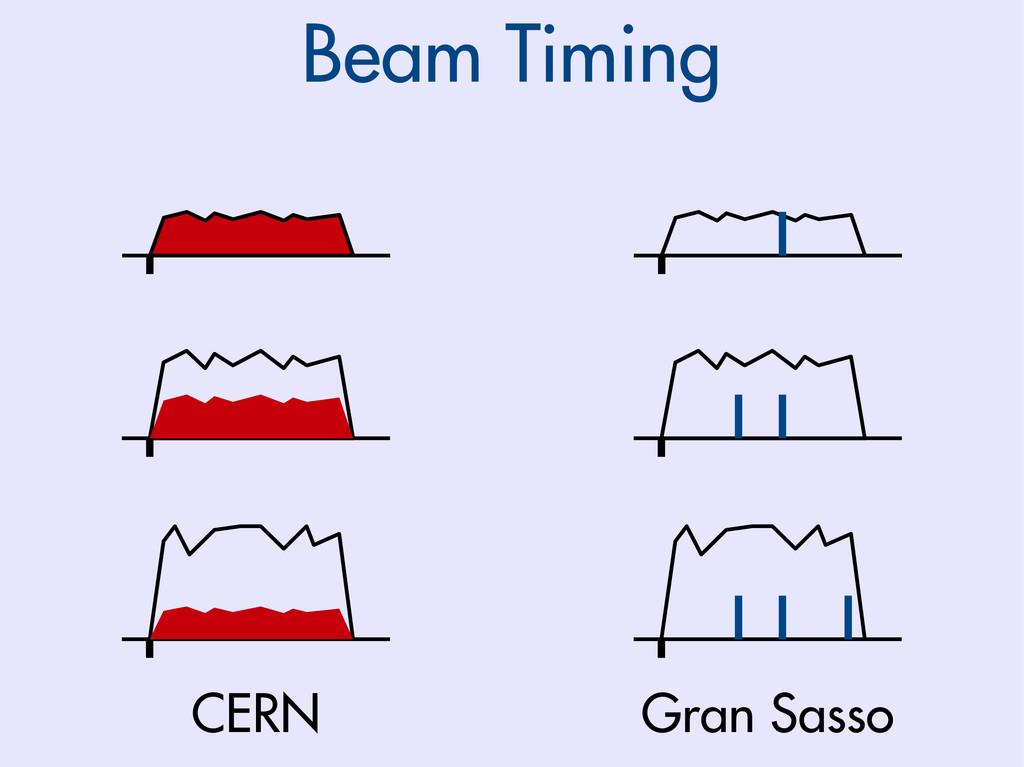 Beam Timing CERN Gran Sasso