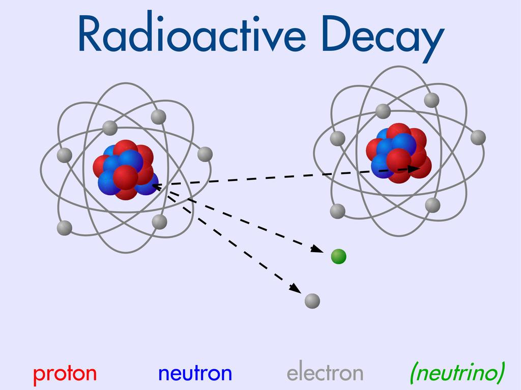 Radioactive Decay proton neutron electron (neut...
