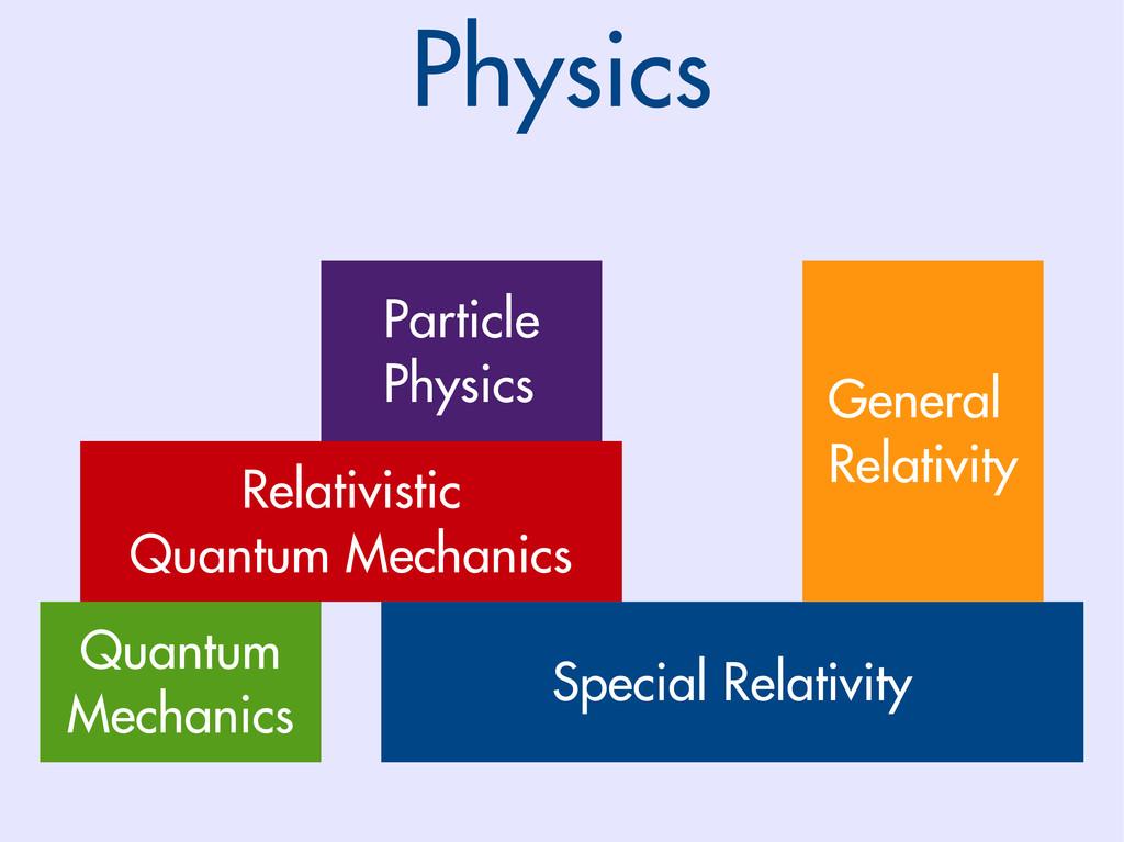 Special Relativity Quantum Mechanics Relativist...