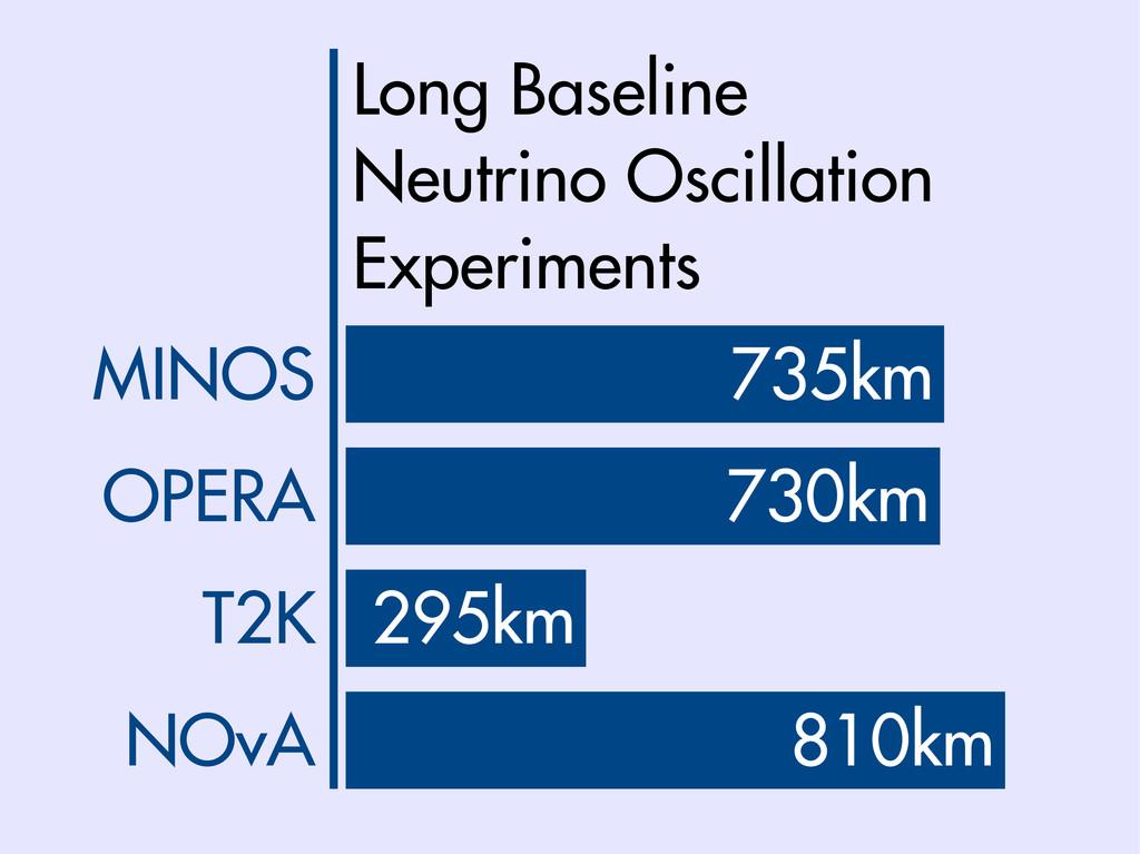 295km T2K 810km NOvA 730km OPERA 735km MINOS Lo...