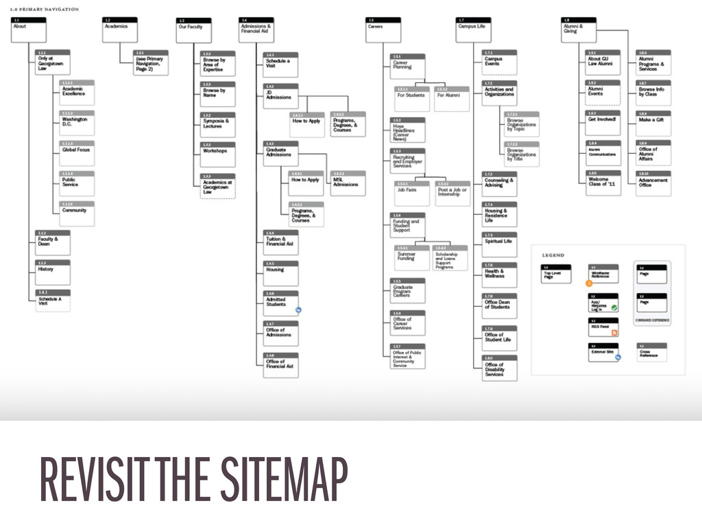 REVISIT THE SITEMAP