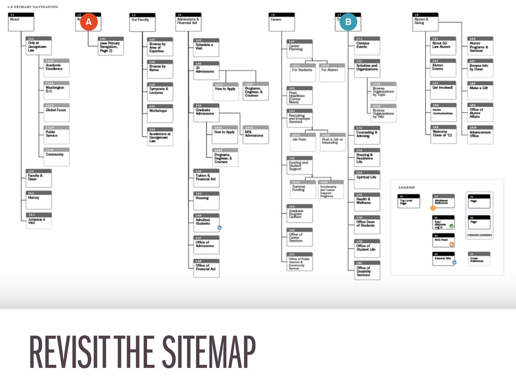 REVISIT THE SITEMAP A B