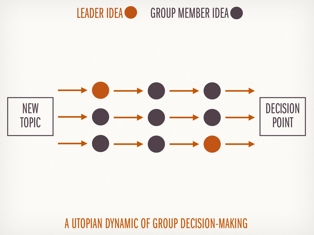 A UTOPIAN DYNAMIC OF GROUP DECISION-MAKING LEAD...