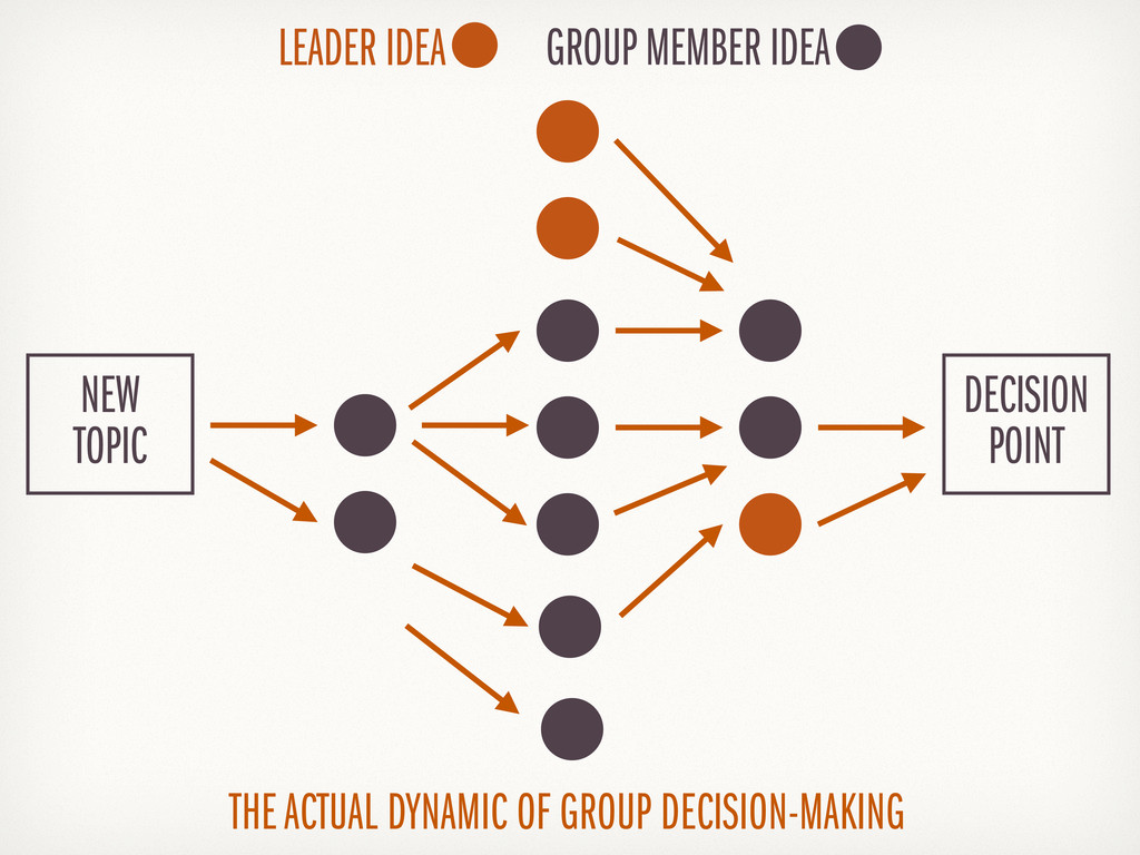 THE ACTUAL DYNAMIC OF GROUP DECISION-MAKING NEW...