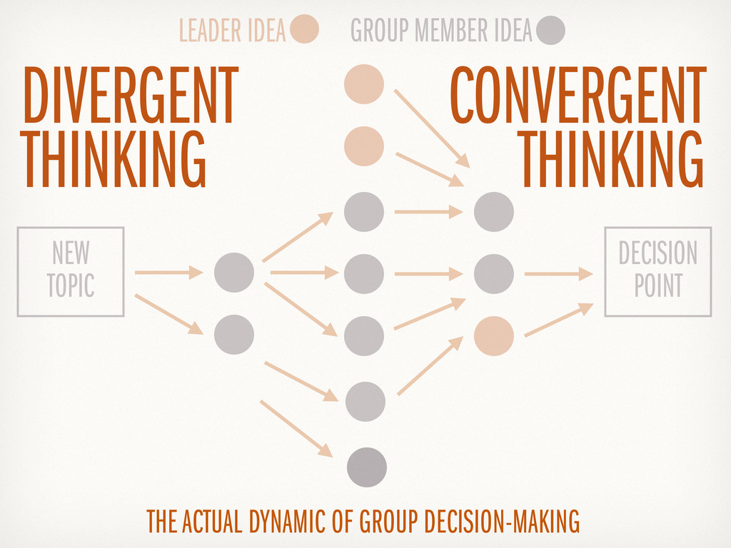 THE ACTUAL DYNAMIC OF GROUP DECISION-MAKING LEA...