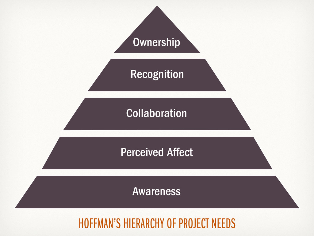 HOFFMAN'S HIERARCHY OF PROJECT NEEDS Physiologi...