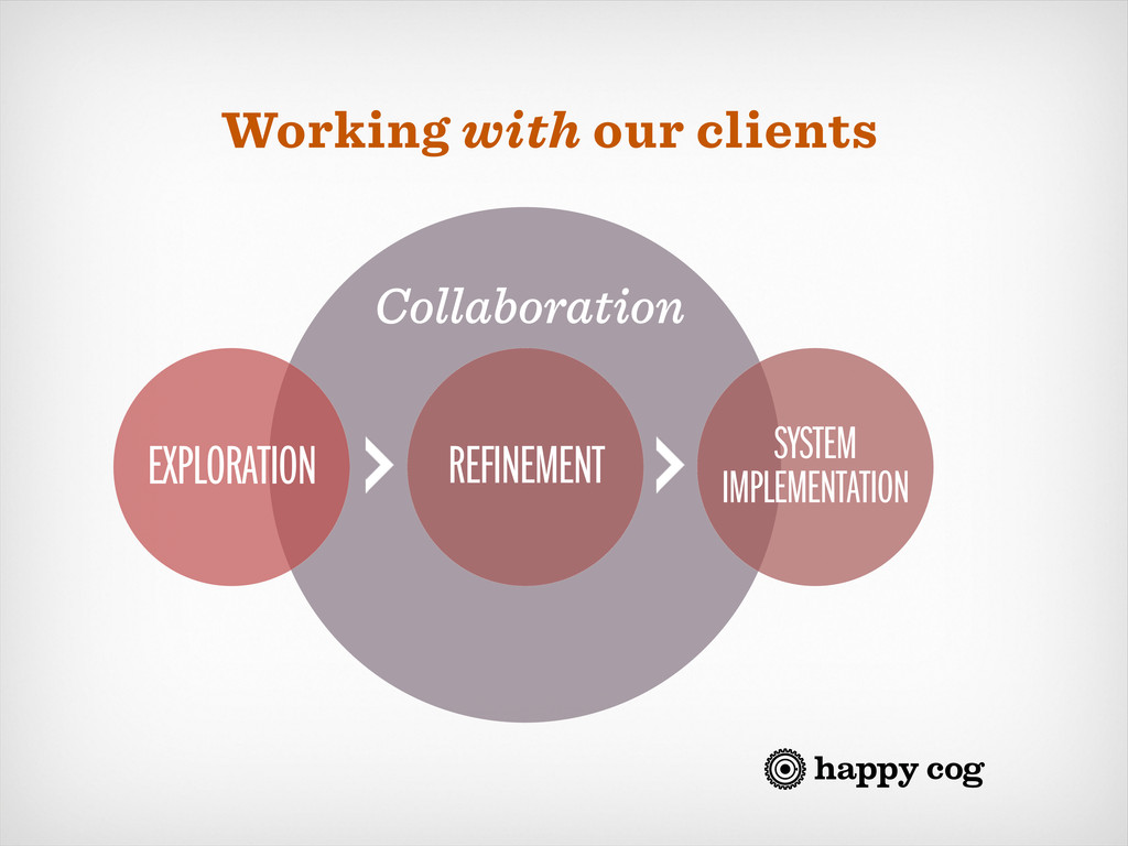 Working with our clients Collaboration SYSTEM I...