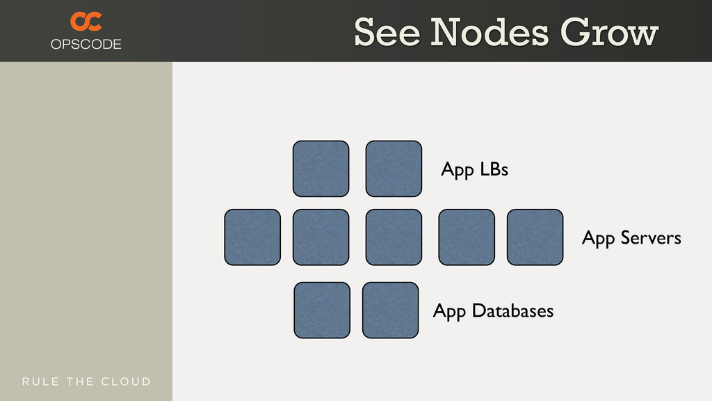 App LBs App Servers App Databases See Nodes Grow