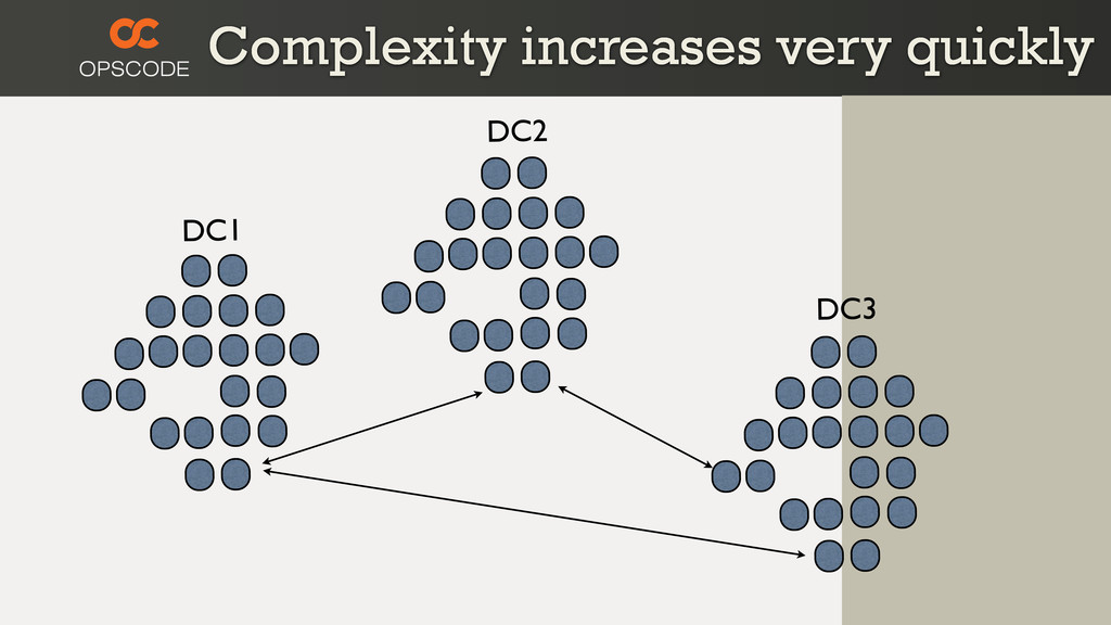Complexity increases very quickly DC1 DC3 DC2