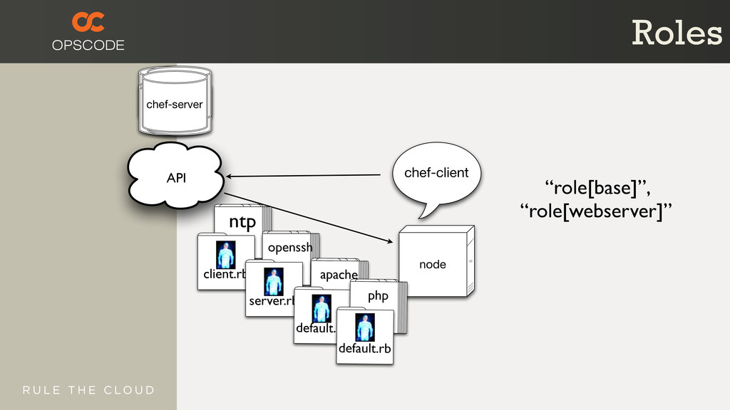Server Server Server Server chef-server API che...