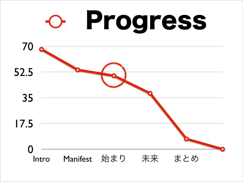 0 17.5 35 52.5 70 Intro Manifest ·Γ ະདྷ ·ͱΊ 1SP...