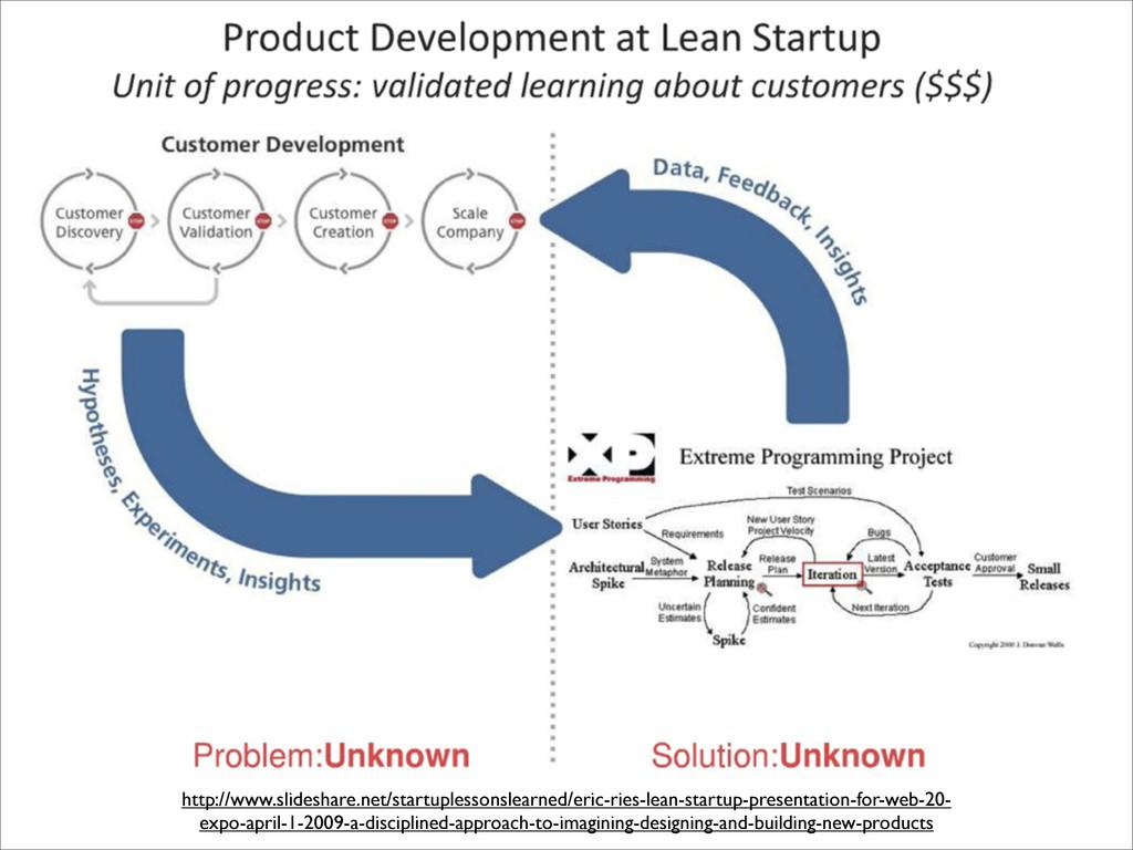 http://www.slideshare.net/startuplessonslearned...