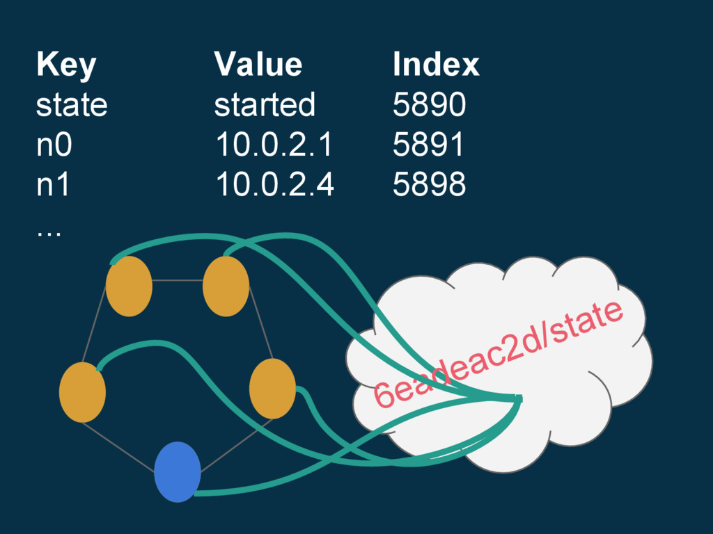 6eadeac2d/state Key Value Index state started 5...