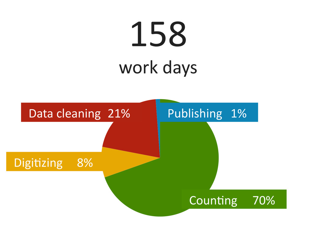 158	