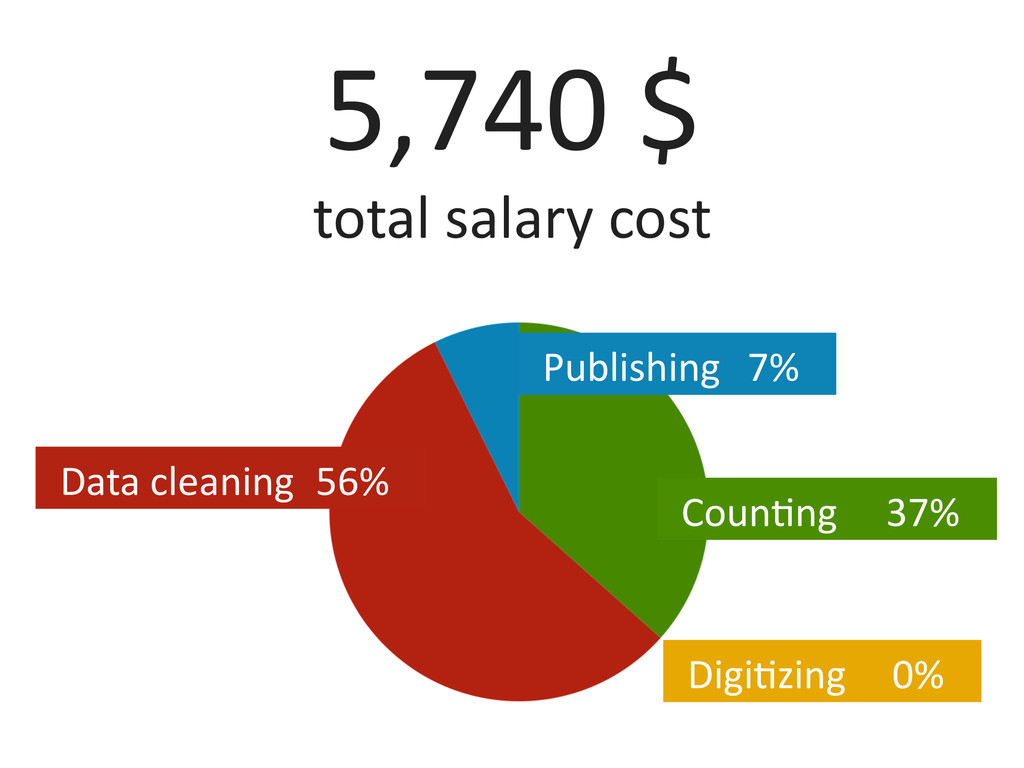 5,740	