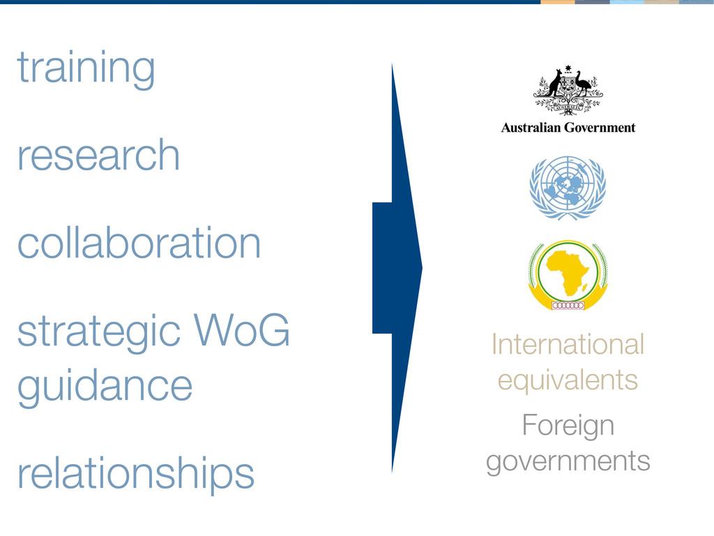 training research collaboration strategic WoG g...