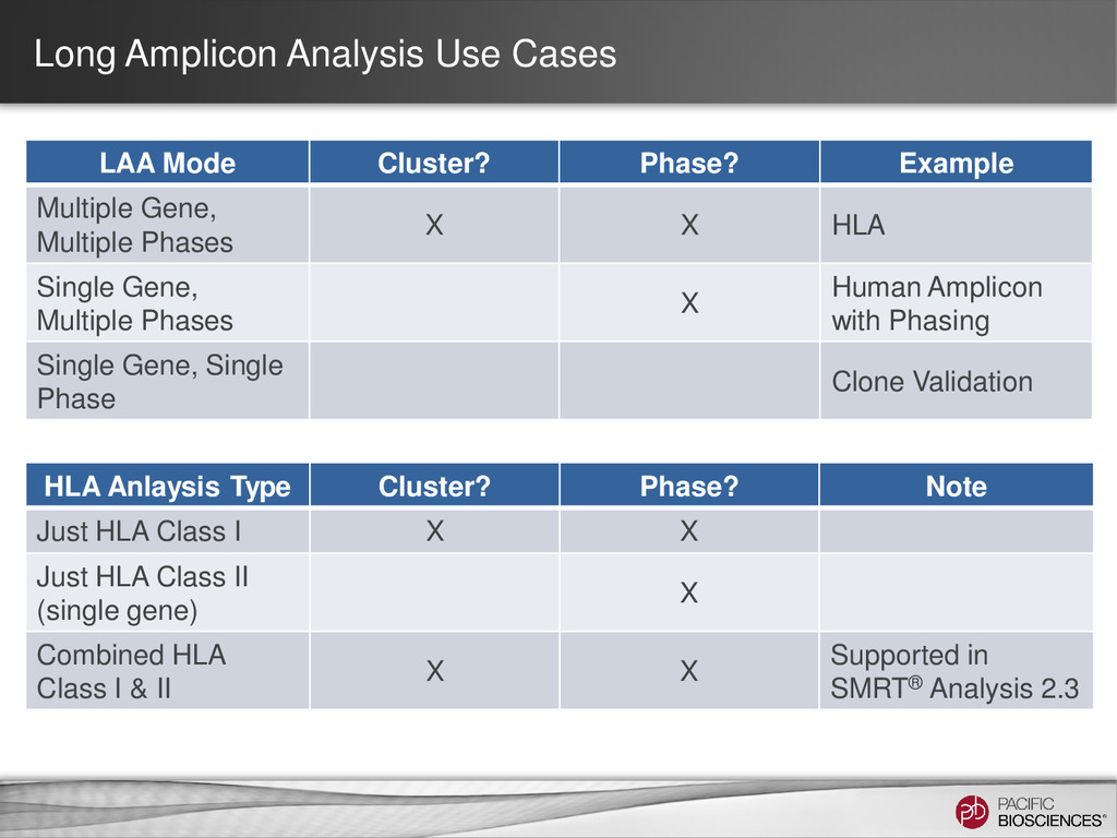 Long Amplicon Analysis Use Cases LAA Mode Clust...