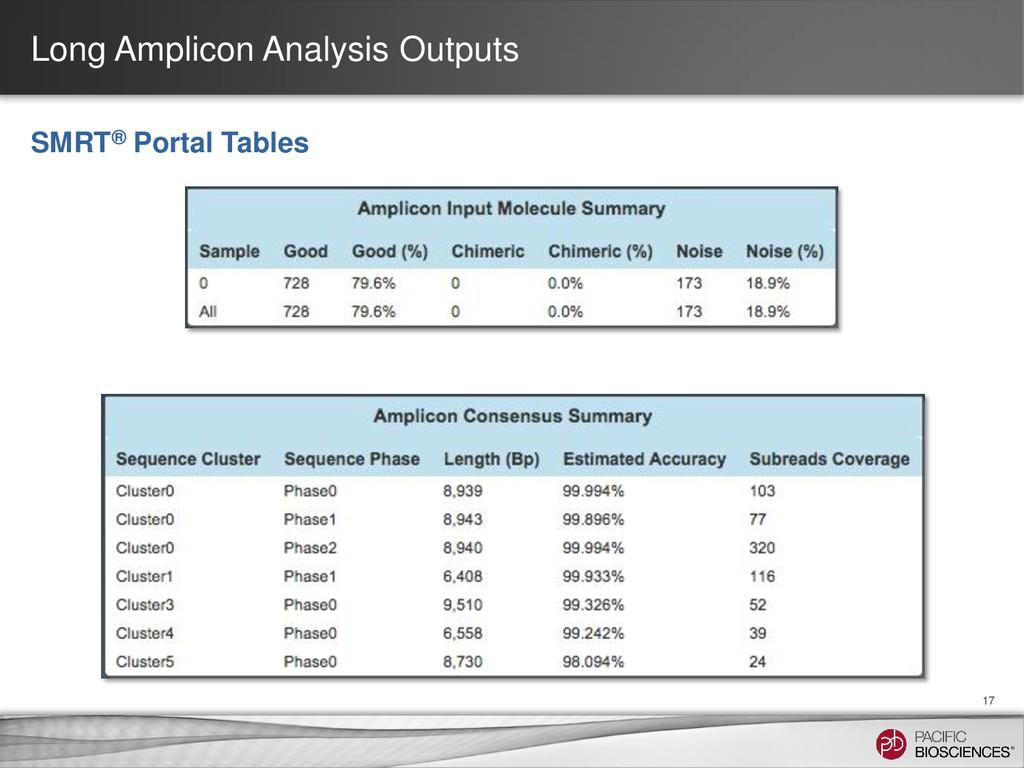 Long Amplicon Analysis Outputs 17 SMRT® Portal ...