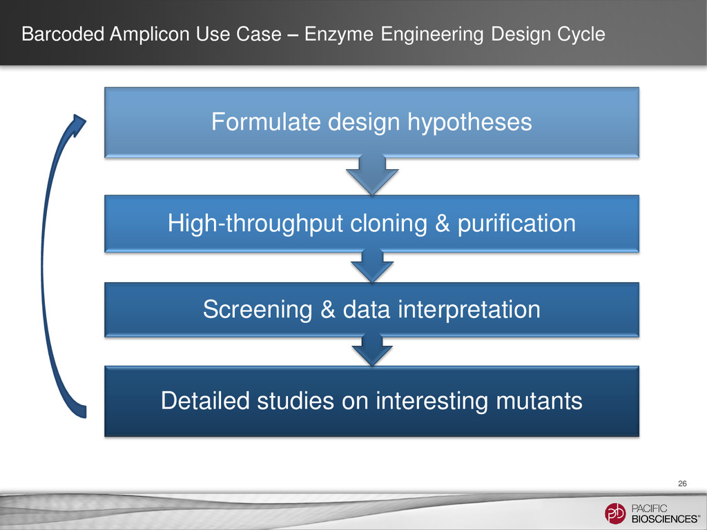 Barcoded Amplicon Use Case – Enzyme Engineering...