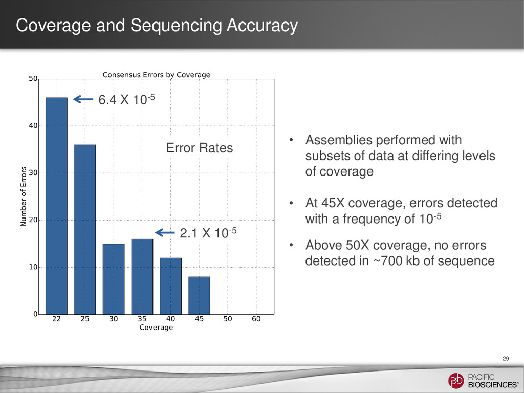 Coverage and Sequencing Accuracy 29 • Assemblie...
