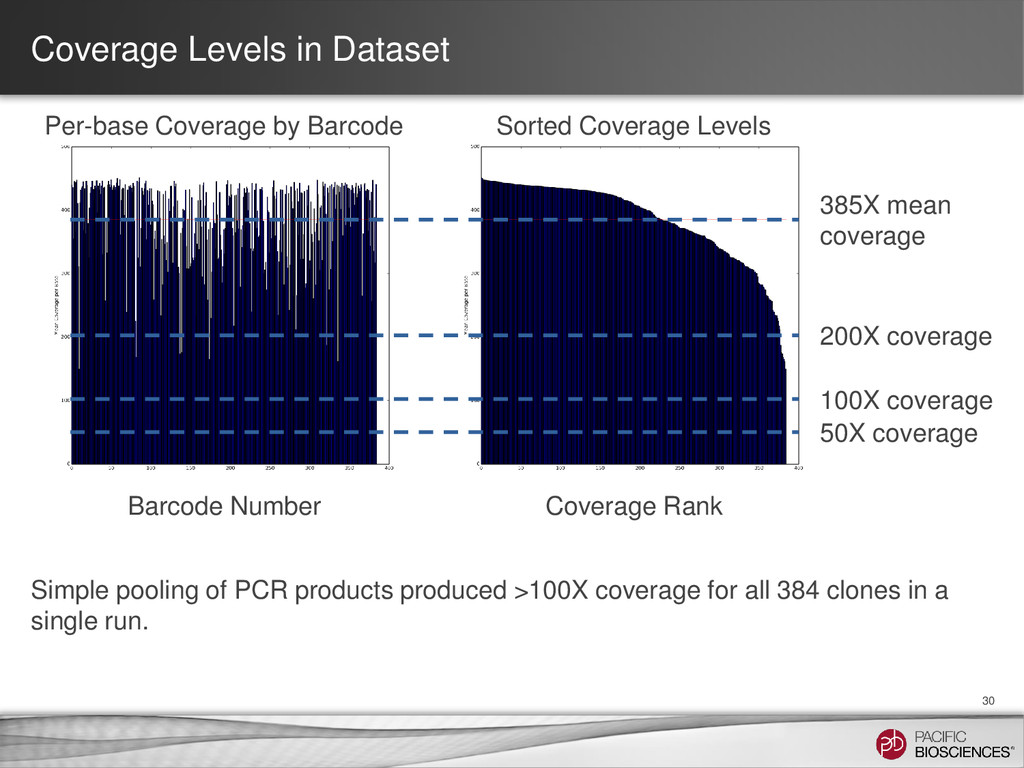 Coverage Levels in Dataset 30 100X coverage 200...