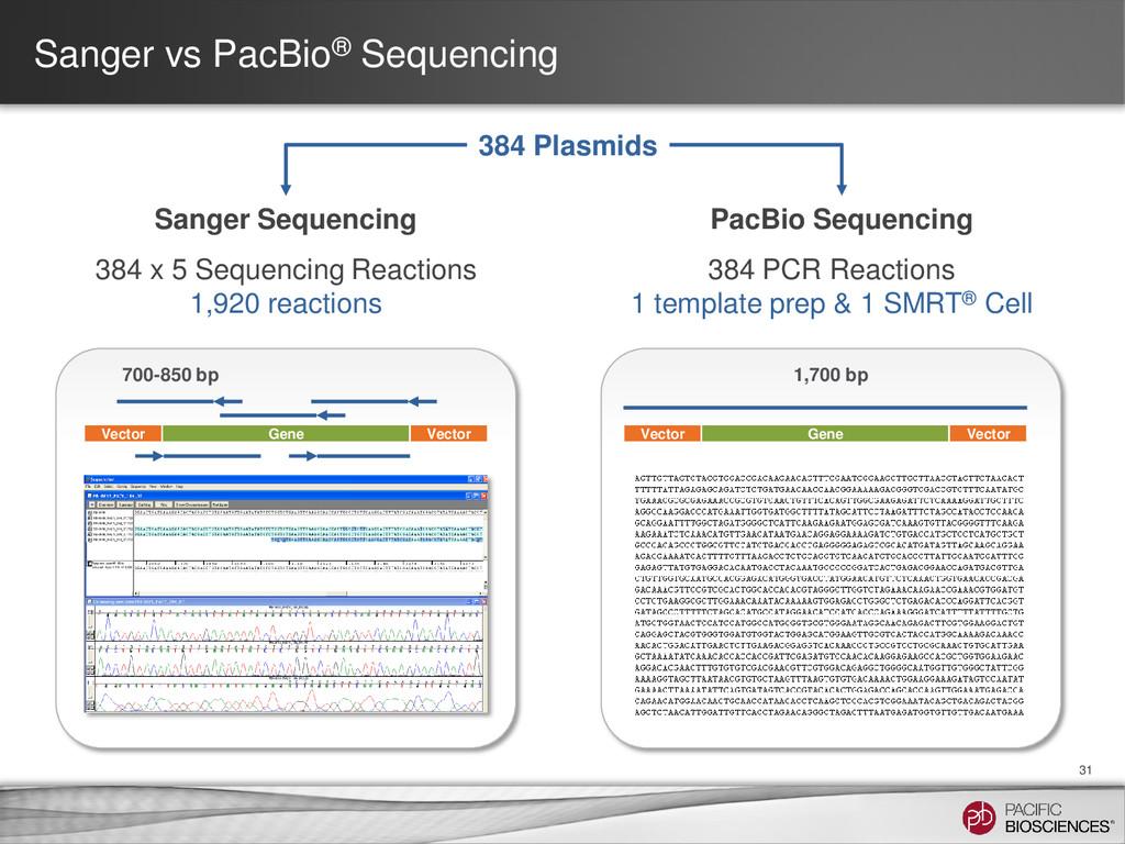 Sanger vs PacBio® Sequencing 31 384 Plasmids 38...