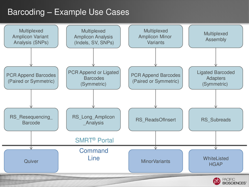 Barcoding – Example Use Cases Multiplexed Ampli...