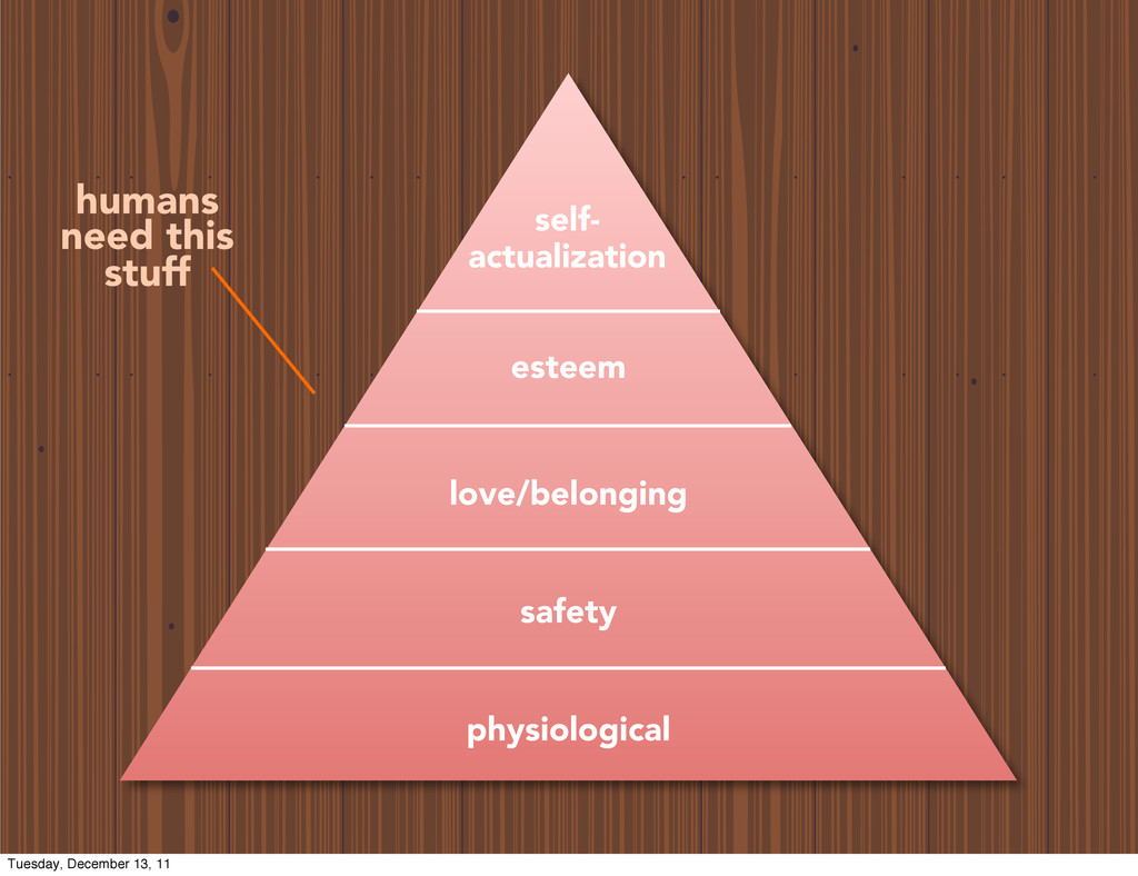 physiological safety love/belonging esteem self...