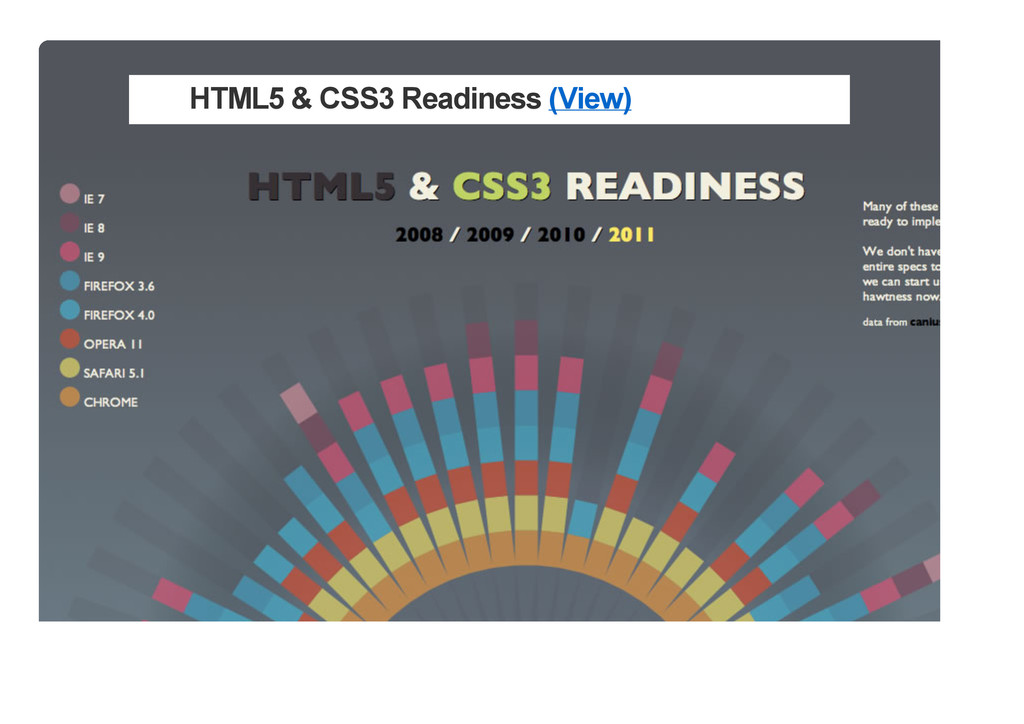 HTML5 & CSS3 Readiness (View)