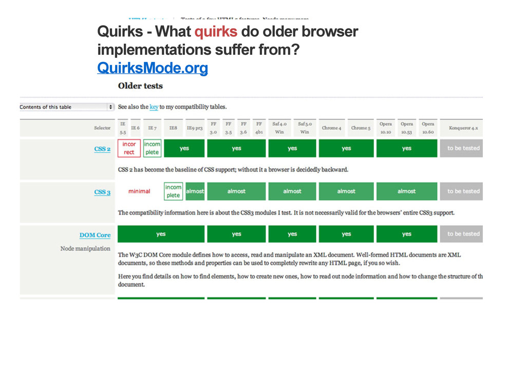 Quirks - What quirks do older browser implement...