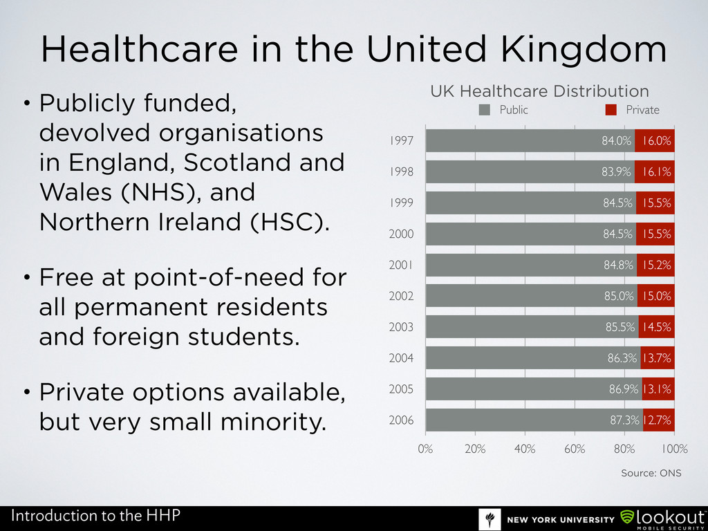 Healthcare in the United Kingdom • Publicly fun...