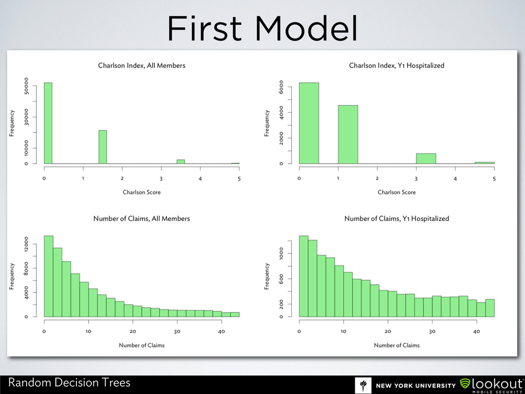 First Model Random Decision Trees