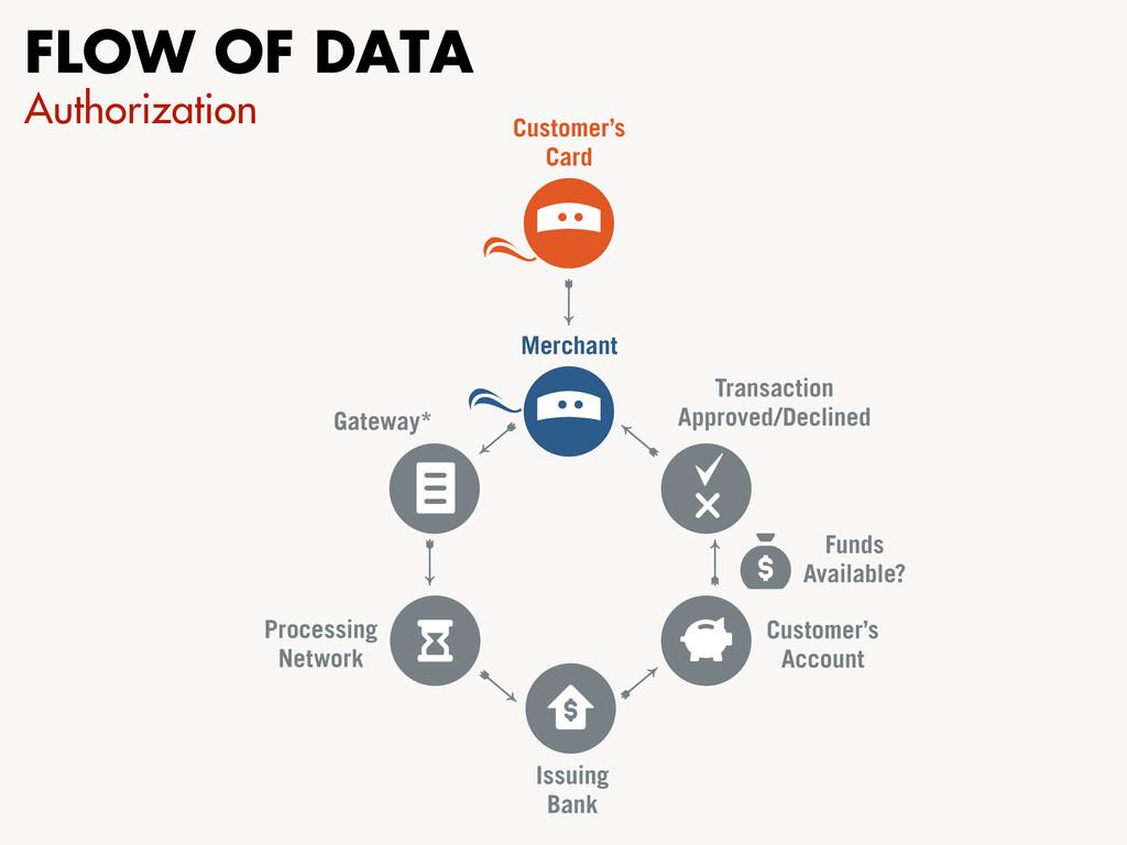 FLOW OF DATA Authorization Customer's Card Tran...