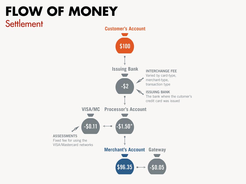 FLOW OF MONEY Settlement Customer's Account Iss...