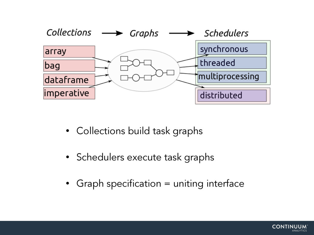 • Collections build task graphs • Schedulers ex...