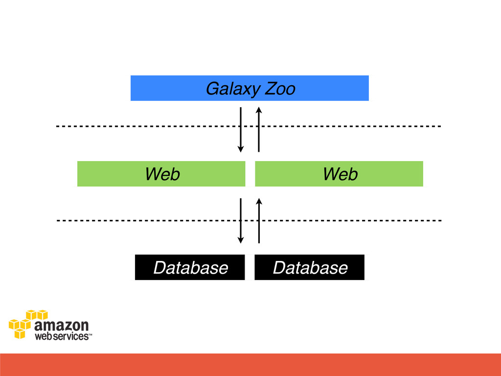 Web Web Database Database Galaxy Zoo