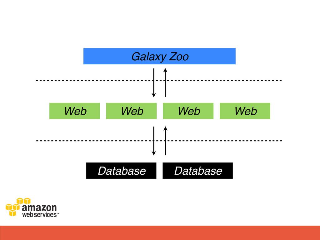 Web Web Web Web Database Database Galaxy Zoo