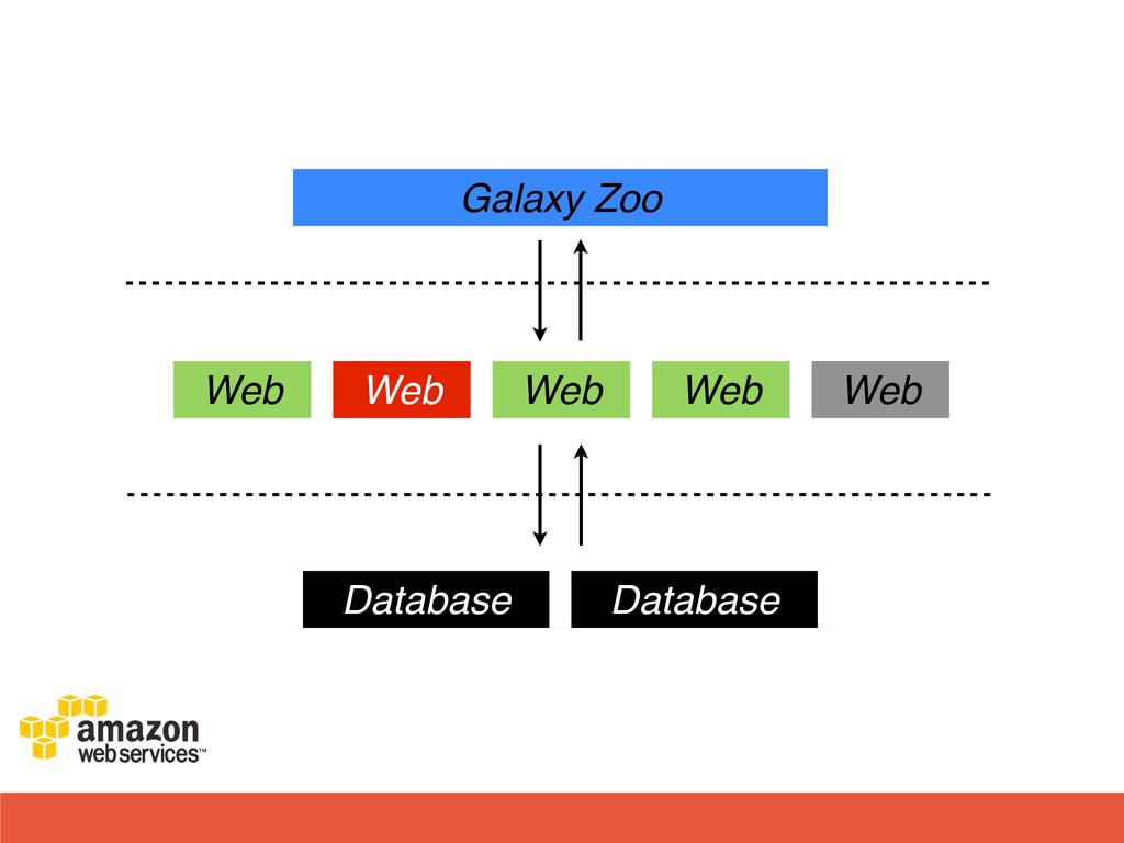 Web Web Web Web Web Database Database Galaxy Zoo