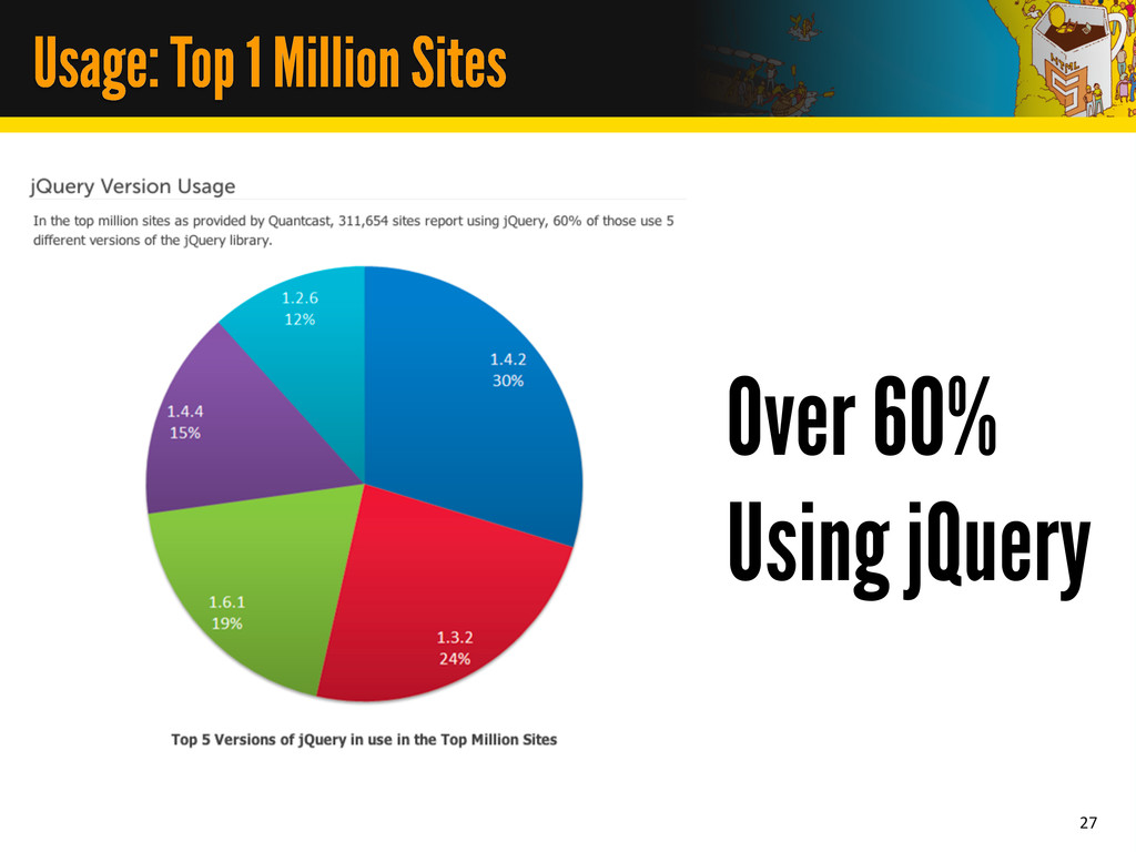 Usage: Top 1 Million Sites 27 Over 60% Using jQ...