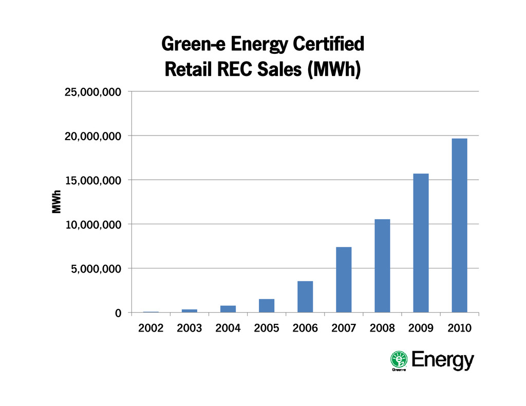 Green-e Energy Certified Retail REC Sales (MWh)...